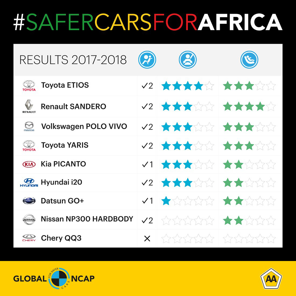 Safer cars for Africa
